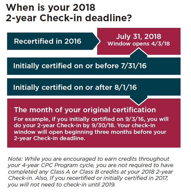 Chart-Check-in Deadlines