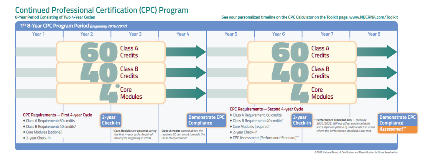 Continued Certification (CPC) | NBCRNA