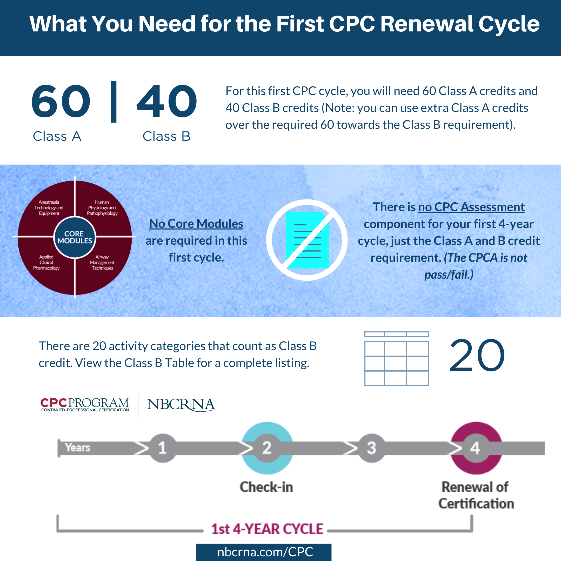 First renewal cycle graphic