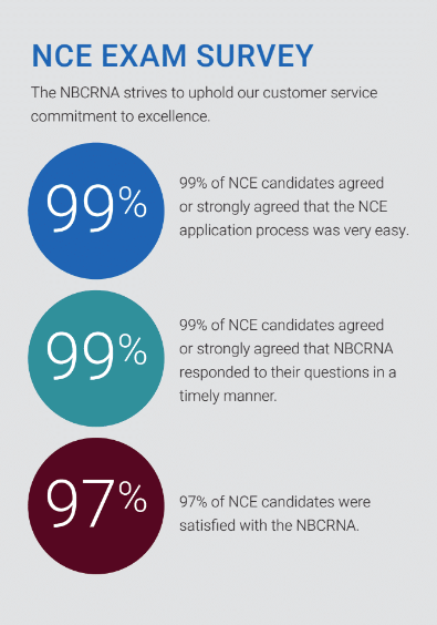 FY 19 NCE EXAM SURVEY